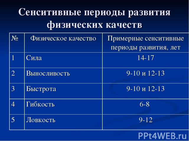 Сенситивные периоды развития физических качеств № Физическое качество Примерные сенситивные периоды развития, лет 1 Сила 14-17 2 Выносливость 9-10 и 12-13 3 Быстрота 9-10 и 12-13 4 Гибкость 6-8 5 Ловкость 9-12