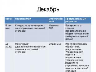 Декабрь сроки мероприятия Ответственный Предполагаемый результат В теч. мес. Кон