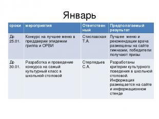 Январь сроки мероприятия Ответственный Предполагаемый результат До 25.01. Конкур