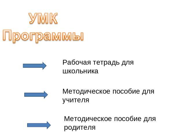 Рабочая тетрадь для школьника Методическое пособие для учителя Методическое пособие для родителя