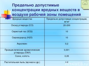 Предельно допустимые концентрации вредных веществ в воздухе рабочей зоны помещен