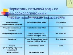 Нормативы питьевой воды по микробиологическим и паразитологическим показателям П