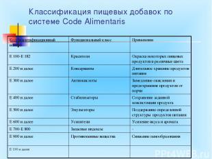 Классификация пищевых добавок по системе Code Alimentaris Код (идентификационный