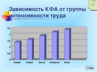 Зависимость КФА от группы интенсивности труда