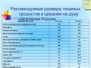 Рекомендуемые размеры пищевых продуктов в среднем на душу населения России Пищев