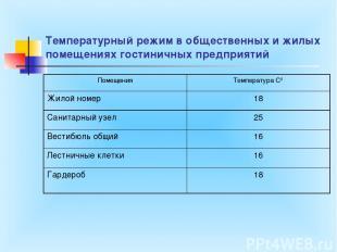 Температурный режим в общественных и жилых помещениях гостиничных предприятий По