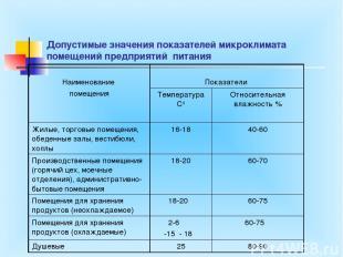 Допустимые значения показателей микроклимата помещений предприятий питания Наиме