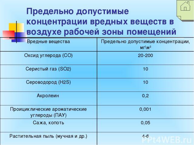 Предельно допустимые концентрации вредных веществ в воздухе рабочей зоны помещений Вредные вещества Предельно допустимые концентрации, мг\м3 Оксид углерода (СО) 20-200 Серистый газ (SO2) 10 Сероводород (H2S) 10 Акролеин 0,2 Проициклические ароматиче…