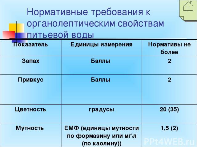 Нормативные требования к органолептическим свойствам питьевой воды Показатель Единицы измерения Нормативы не более Запах Баллы 2 Привкус Баллы 2 Цветность градусы 20 (35) Мутность ЕМФ (единицы мутности по формазину или мг\л (по каолину)) 1,5 (2)