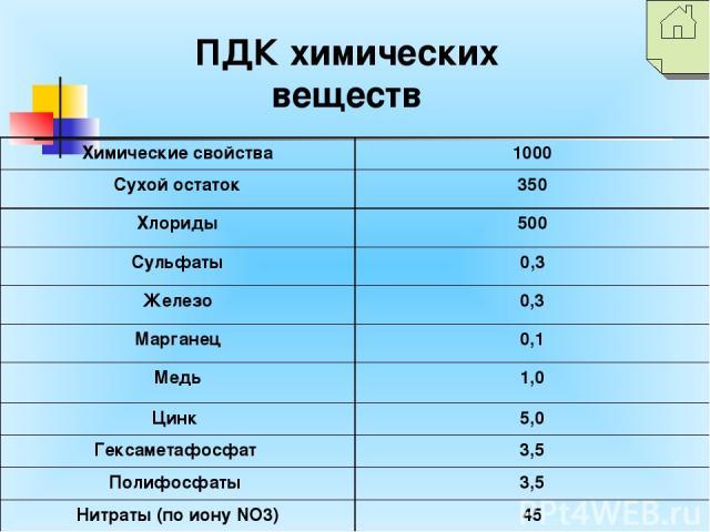 ПДК химических веществ Химические свойства 1000 Сухой остаток 350 Хлориды 500 Сульфаты 0,3 Железо 0,3 Марганец 0,1 Медь 1,0 Цинк 5,0 Гексаметафосфат 3,5 Полифосфаты 3,5 Нитраты (по иону NO3) 45