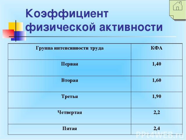 Коэффициент физической активности Группа интенсивности труда КФА Первая 1,40 Вторая 1,60 Третья 1,90 Четвертая 2,2 Пятая 2,4