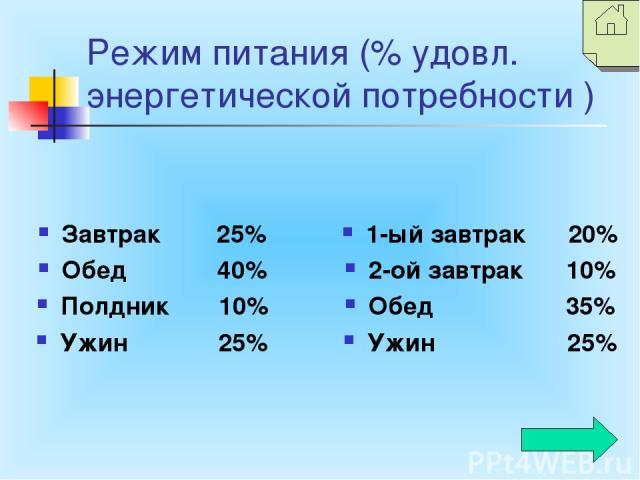 Режим питания (% удовл. энергетической потребности ) Завтрак 25% Обед 40% Полдник 10% Ужин 25% 1-ый завтрак 20% 2-ой завтрак 10% Обед 35% Ужин 25%