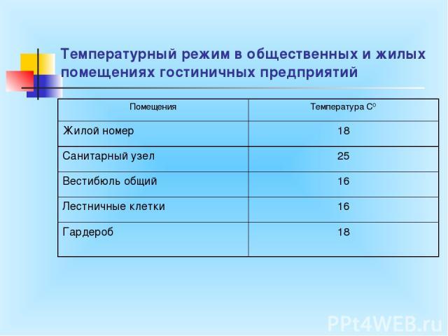 Температурный режим в общественных и жилых помещениях гостиничных предприятий Помещения Температура С0 Жилой номер 18 Санитарный узел 25 Вестибюль общий 16 Лестничные клетки 16 Гардероб 18