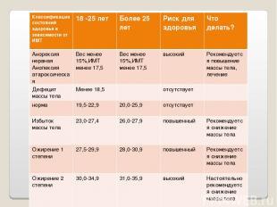 Классификация состояний здоровья в зависимости от ИМТ 18 -25 лет Более 25 лет Ри