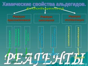 Реакции присоединения Реакции окисления Реакции конденсации гидрирование Присоед