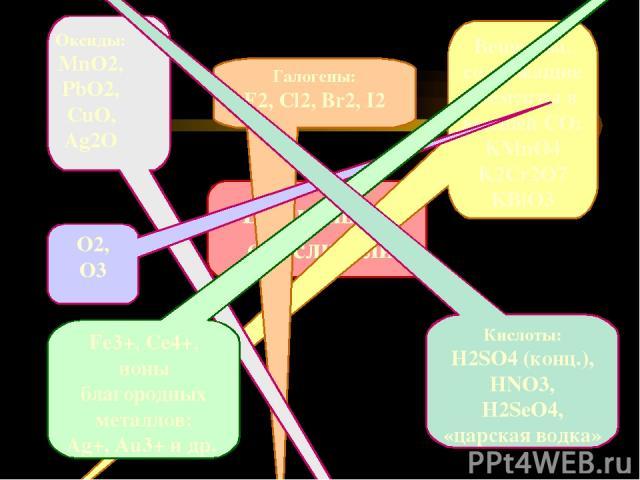 В качестве окислителей чаще в фармацевтических учреждениях применяются титрованные растворы перманганата калия, бихромата калия, йода, йодата калия и брамата калия. С восстановителей применяются растворы тиосульфата натрия (для определения йода), су…