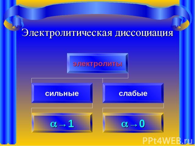 Электролитическая диссоциация