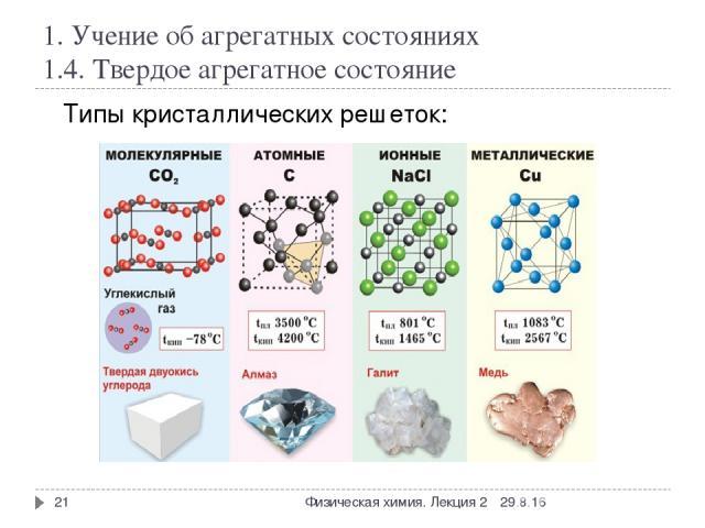 1. Учение об агрегатных состояниях 1.4. Твердое агрегатное состояние * Физическая химия. Лекция 2 * Типы кристаллических решеток: Физическая химия. Лекция 2