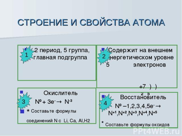 СТРОЕНИЕ И СВОЙСТВА АТОМА 2 период, 5 группа, главная подгруппа Содержит на внешнем энергетическом уровне 5 электронов +7 ) ) 2 5 Окислитель N0 + 3e- N-3 * Составьте формулы соединений N с Li, Са, Al,Н2 Восстановитель N0 –1,2,3,4,5e- N+1,N+2,N+3,N+4…