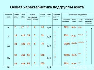 Общая характеристика подгруппы азота 7 15 33 51 83 7 15 33 51 83 +7 +15 +33 +51