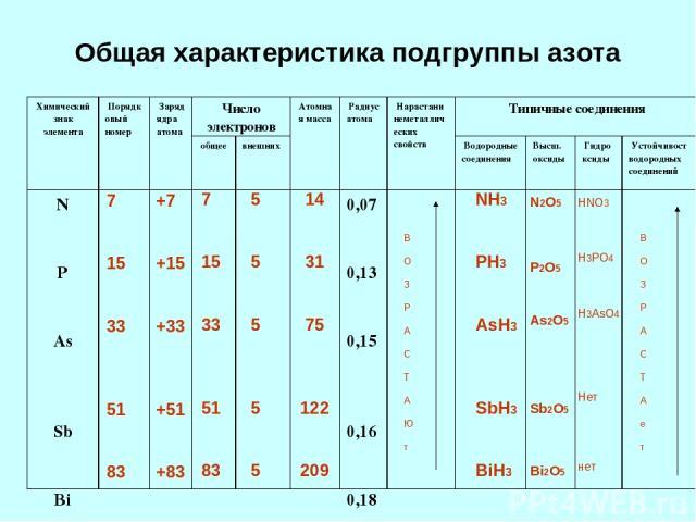Общая характеристика подгруппы азота 7 15 33 51 83 7 15 33 51 83 +7 +15 +33 +51 +83 5 5 5 5 5 14 31 75 122 209 В О З Р А С Т А Ю т В О З Р А С Т А е т NH3 PH3 AsH3 SbH3 BiH3 N2O5 P2O5 As2O5 Sb2O5 Bi2O5 HNO3 H3PO4 H3AsO4 Нет нет Химический знак элеме…
