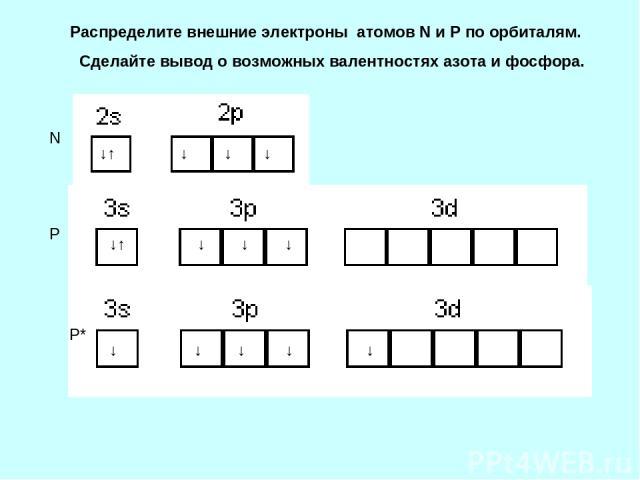 Распределите внешние электроны атомов N и P по орбиталям. Сделайте вывод о возможных валентностях азота и фосфора. ↓↑ ↓ ↓ ↓ ↓↑ ↓ ↓ ↓ N P P* ↓ ↓ ↓ ↓ ↓