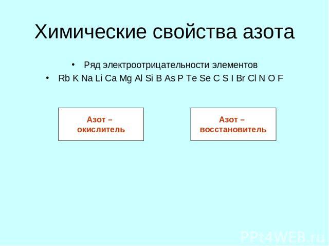 Химические свойства азота Ряд электроотрицательности элементов Rb K Na Li Ca Mg Al Si B As P Te Se C S I Br Cl N O F Азот – восстановитель Азот – окислитель