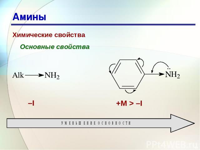 * Амины Химические свойства Основные свойства –I +M > –I