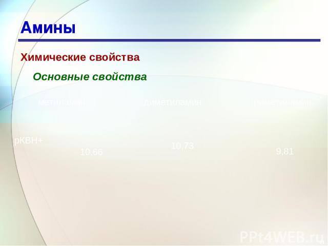 * Амины Химические свойства Основные свойства метиламин диметиламин триметиламин рКBH+ 10,66 10,73 9,81