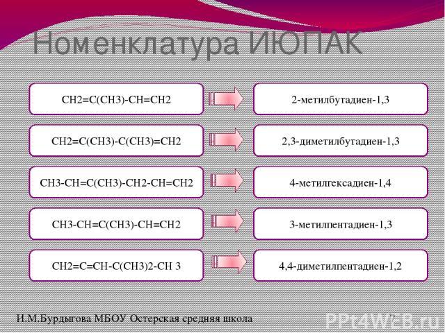 Полимеризация алкадиенов nCH2=C(CH3)-C(CH3)=CH2 (-CH2-C(CH3)=C(CH3)-CH2-)n (-CH2-C(CH3)-C(CH3)-CH2-)n (-CH2=C(CH3)-C(CH3)=CH2-)n CH3-CH=C(CH3)-CH=CH2 (-CH(CH3)=C(CH3)-CH=CH2-)n (-CH(CH3)-C(CH3)=CH-CH2-)n (-CH3-CH-C(CH3)=CH-CH2-)n И.М.Бурдыгова МБОУ …
