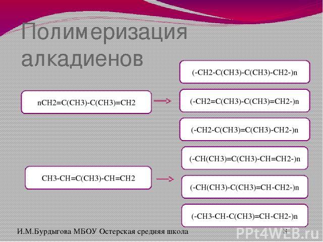 Получение диенов Дегидрирование алканов И.М.Бурдыгова МБОУ Остерская средняя школа Используя информацию на стр.43, впечатайте названия соответствующих алканов