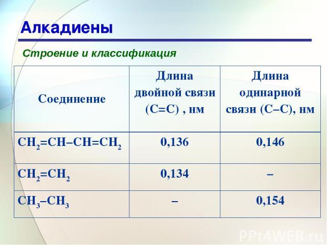 * Алкадиены Строение и классификация Соединение Длина двойной связи (C=C) , нм Длина одинарной связи (C–C), нм CH2=CH–CH=CH2 0,136 0,146 CH2=CH2 0,134 – CH3–CH3 – 0,154