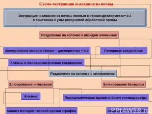 Схема экстракции н-алканов из почвы