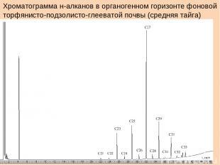 Хроматограмма н-алканов в органогенном горизонте фоновой торфянисто-подзолисто-г