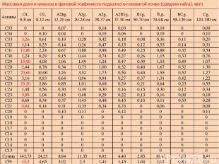 Массовая доля н-алканов в фоновой торфянисто-подзолисто-глееватой почве (средняя