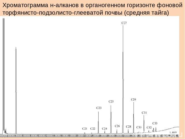 Хроматограмма н-алканов в органогенном горизонте фоновой торфянисто-подзолисто-глееватой почвы (средняя тайга)