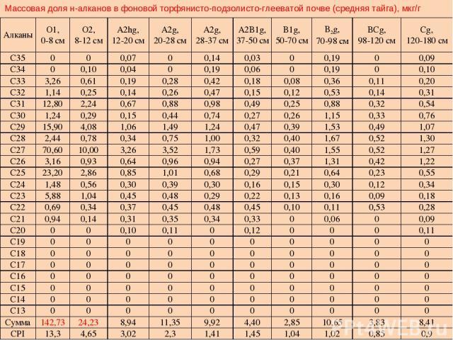 Массовая доля н-алканов в фоновой торфянисто-подзолисто-глееватой почве (средняя тайга), мкг/г Алканы О1, 0-8 см О2, 8-12 см A2hg, 12-20 см A2g, 20-28 см A2g, 28-37 см A2B1g, 37-50 см B1g, 50-70 см B2g, 70-98 см BCg, 98-120 см Cg, 120-180 см С35 0 0…