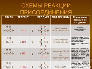 СХЕМЫ РЕАКЦИИ ПРИСОЕДИНЕНИЯ АЛКЕН РЕАГЕНТ ПРОДУКТ ВИД РЕАКЦИИ Применение реакции