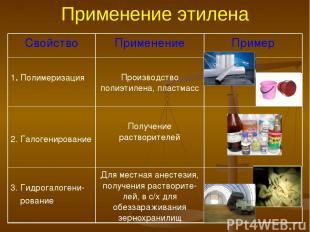 Применение этилена Свойство Применение Пример 1. Полимеризация Производство поли