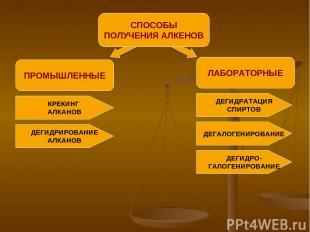 ПРОМЫШЛЕННЫЕ СПОСОБЫ ПОЛУЧЕНИЯ АЛКЕНОВ ЛАБОРАТОРНЫЕ КРЕКИНГ АЛКАНОВ ДЕГИДРИРОВАН