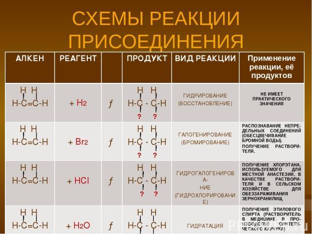 СХЕМЫ РЕАКЦИИ ПРИСОЕДИНЕНИЯ АЛКЕН РЕАГЕНТ ПРОДУКТ ВИД РЕАКЦИИ Применение реакции, её продуктов Н Н Н-С=С-Н + Н2 → Н Н Н-С - С-Н ? ? ГИДРИРОВАНИЕ (ВОССТАНОВЛЕНИЕ) НЕ ИМЕЕТ ПРАКТИЧЕСКОГО ЗНАЧЕНИЯ Н Н Н-С=С-Н + Br2 → Н Н Н-С - С-Н ? ? ГАЛОГЕНИРОВАНИЕ (…