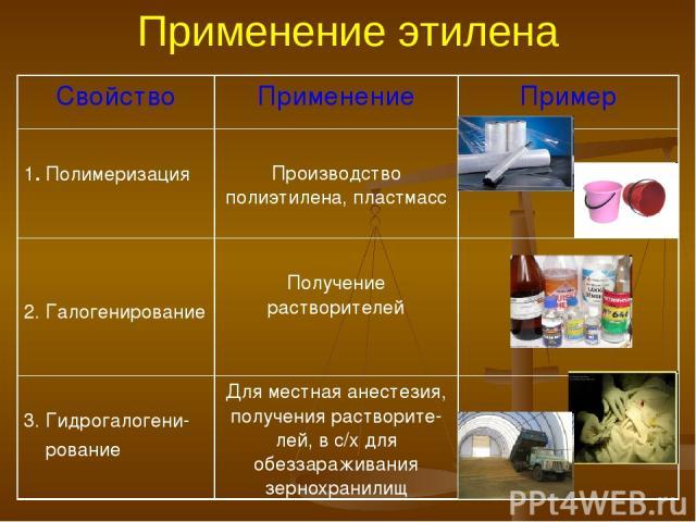Применение этилена Свойство Применение Пример 1. Полимеризация Производство полиэтилена, пластмасс 2. Галогенирование Получение растворителей 3. Гидрогалогени- рование Для местная анестезия, получения растворите-лей, в с/х для обеззараживания зернох…