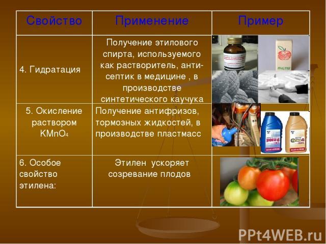 Свойство Применение Пример 4. Гидратация Получение этилового спирта, используемого как растворитель, анти-септик в медицине , в производстве синтетического каучука 5. Окисление раствором KMnO4 Получение антифризов, тормозных жидкостей, в производств…