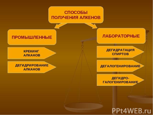 ПРОМЫШЛЕННЫЕ СПОСОБЫ ПОЛУЧЕНИЯ АЛКЕНОВ ЛАБОРАТОРНЫЕ КРЕКИНГ АЛКАНОВ ДЕГИДРИРОВАНИЕ АЛКАНОВ ДЕГИДРАТАЦИЯ СПИРТОВ ДЕГАЛОГЕНИРОВАНИЕ ДЕГИДРО- ГАЛОГЕНИРОВАНИЕ