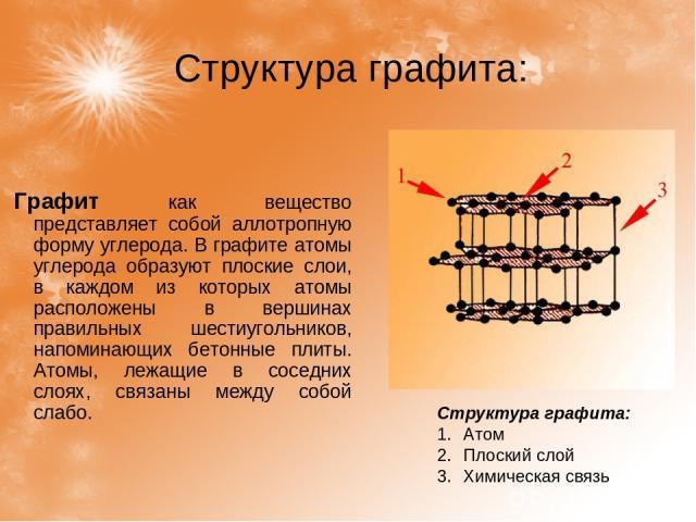 Структура графита: Графит как вещество представляет собой аллотропную форму углерода. В графите атомы углерода образуют плоские слои, в каждом из которых атомы расположены в вершинах правильных шестиугольников, напоминающих бетонные плиты. Атомы, ле…