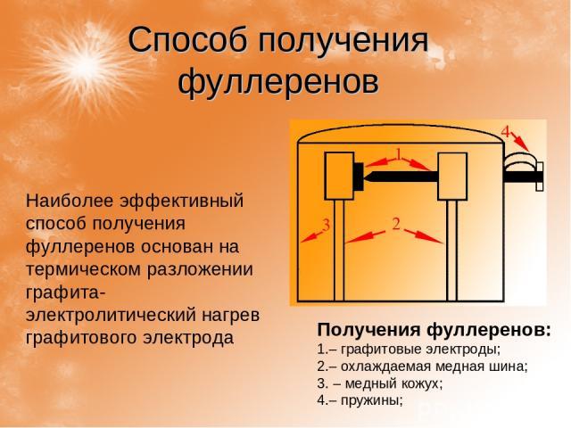 Способ получения фуллеренов Получения фуллеренов: – графитовые электроды; – охлаждаемая медная шина; – медный кожух; – пружины;  Наиболее эффективный способ получения фуллеренов основан на термическом разложении графита- электролитический нагрев гр…