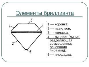 Элементы бриллианта 1 — коронка; 2 — павильон; 3 — кюласса; 4 — рундист (линия,