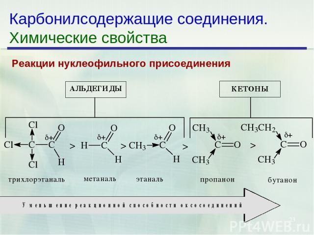 * Карбонилсодержащие соединения. Химические свойства Реакции нуклеофильного присоединения