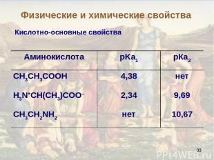 * Кислотно-основные свойства Физические и химические свойства Аминокислота pKa1