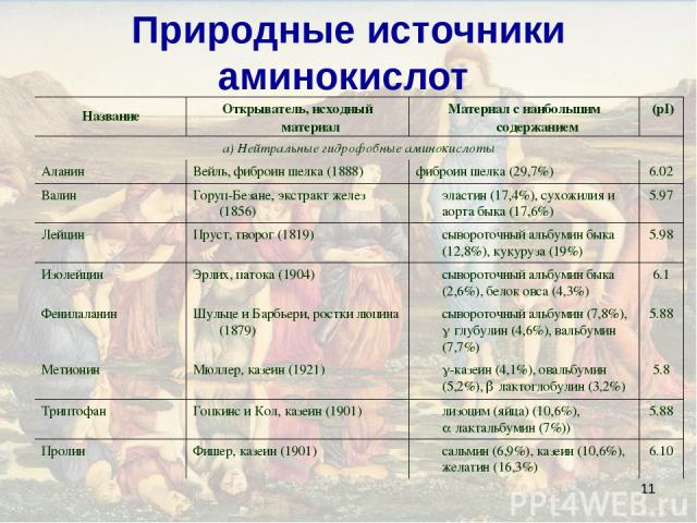 * Природные источники аминокислот Название Открыватель, исходный материал Материал с наибольшим содержанием (pI) а) Нейтральные гидрофобные аминокислоты Аланин Вейль, фиброин шелка (1888) фиброин шелка (29,7%) 6.02 Валин Горуп-Безане, экстракт желез…